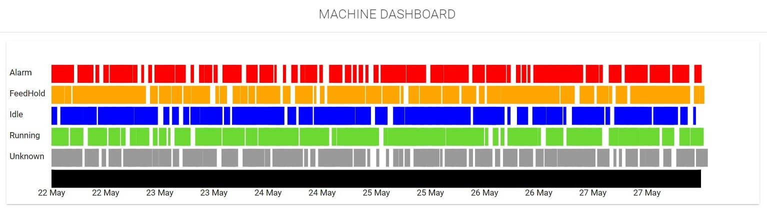 Wykres maszyny